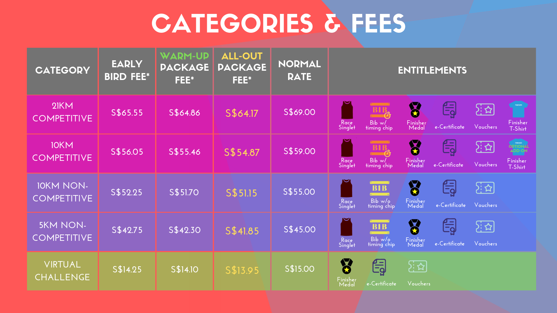 Tps 2019 Categories Fees